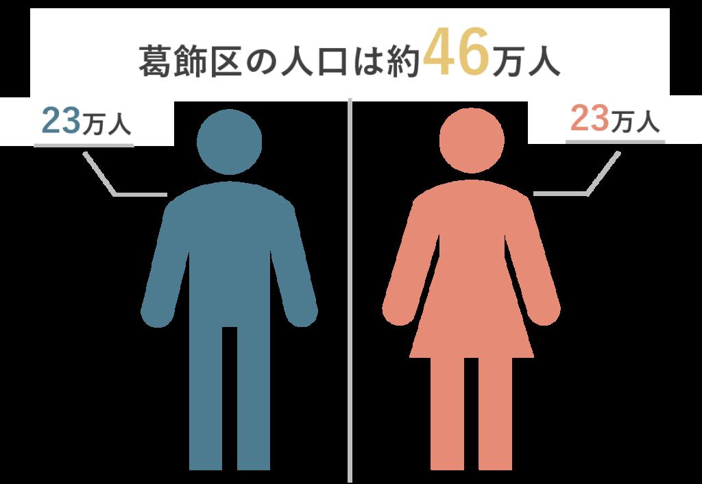 葛飾区の人口と男女比率