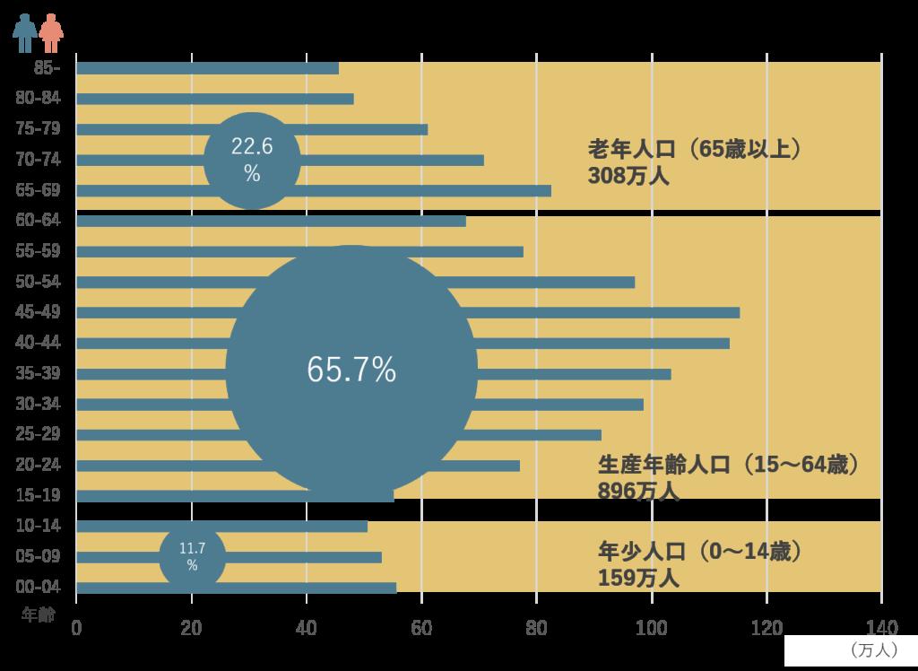 東京都の年代別人口構成