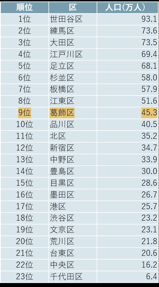 東京都23区の人口のランキング
