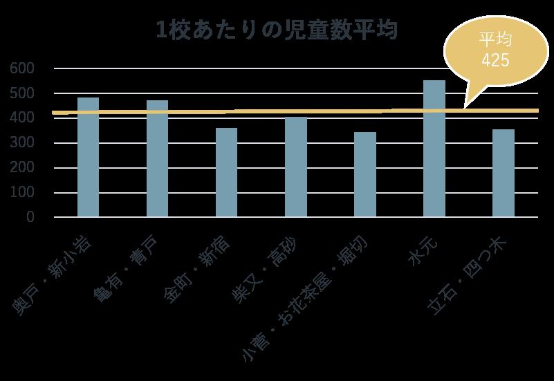 葛飾区地域別の小学校1校あたりの児童平均人数