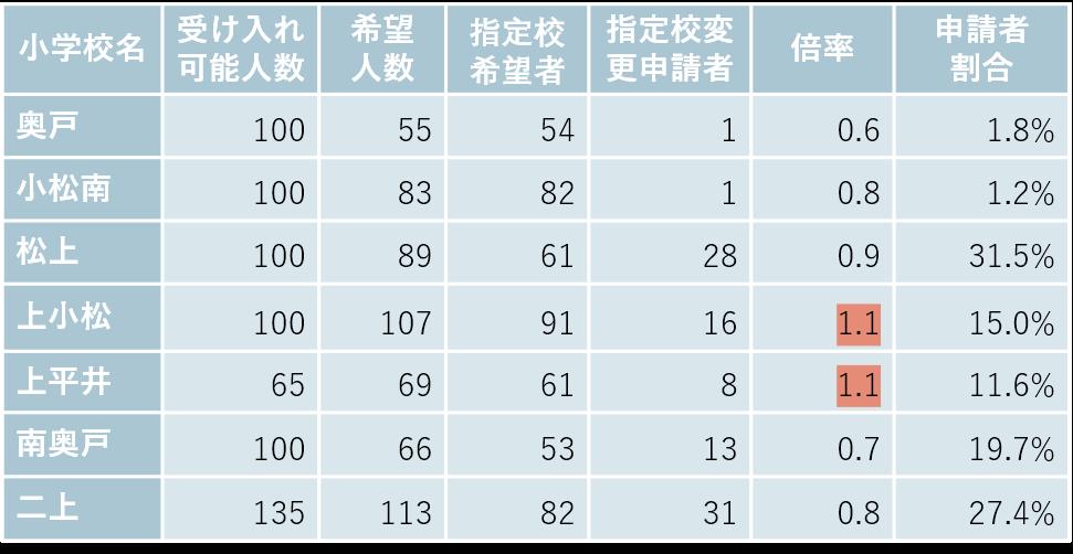 奥戸・新小岩の小学校別受け入れ可能数と希望者数