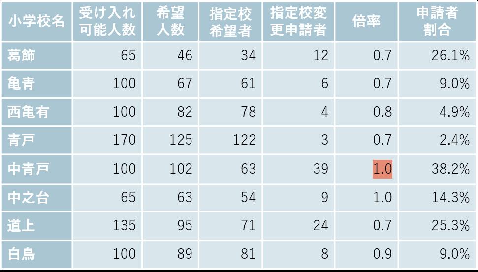 亀有・青戸の小学校別受け入れ可能数と希望者数