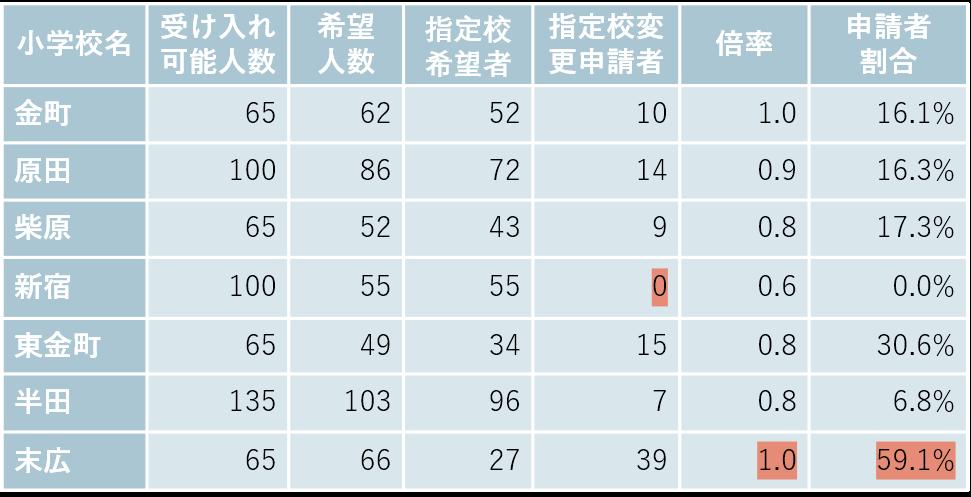 金町・新宿の小学校別受け入れ可能数と希望者数