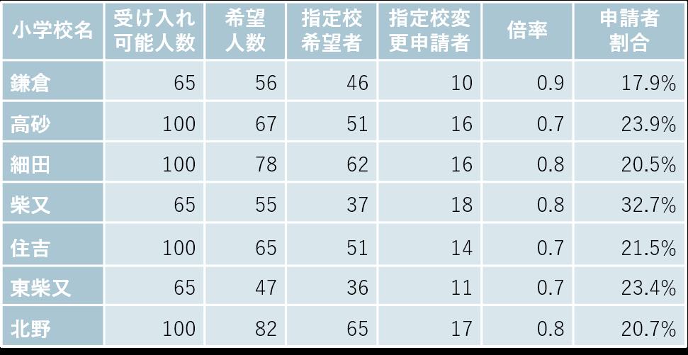 柴又・高砂の小学校別受け入れ可能数と希望者数
