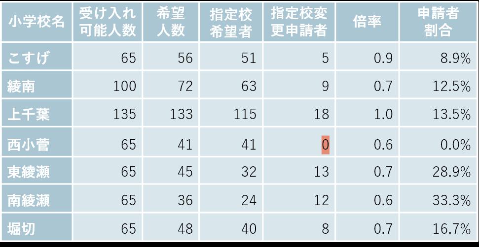 小菅・お花茶屋・堀切の小学校別受け入れ可能数と希望者数