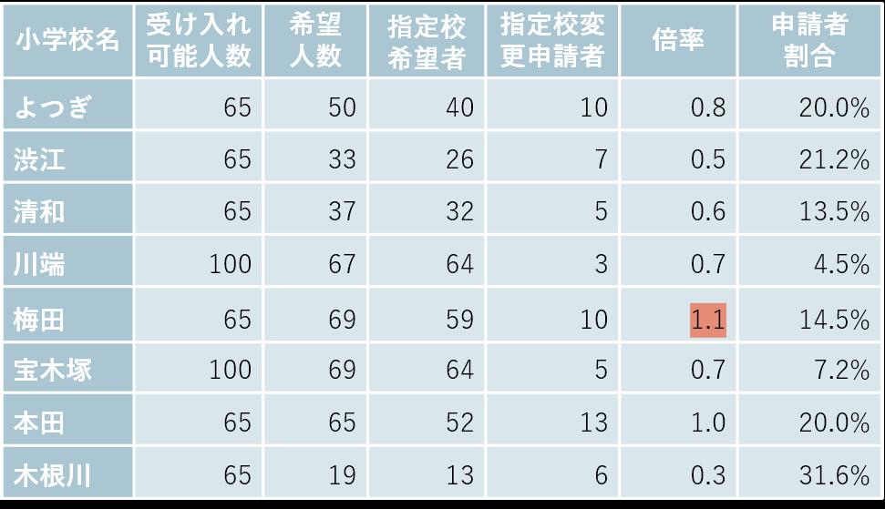 立石・四つ木の小学校別受け入れ可能数と希望者数